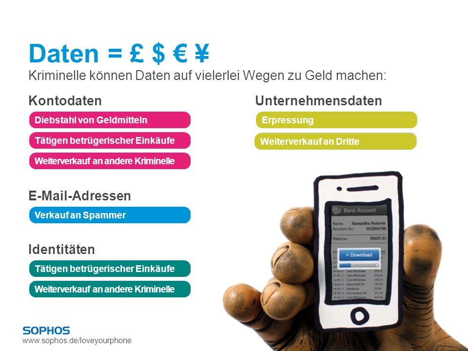 www.sophos.de/loveyourphone Daten = £ $ ¥ Kriminelle können Daten auf vielerlei Wegen zu Geld machen: Kontodaten Diebstahl von Geldmitteln Tätigen bet