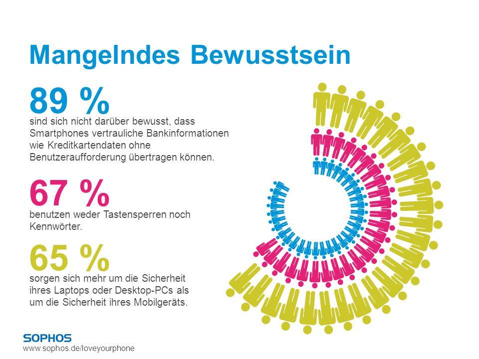 www.sophos.de/loveyourphone Mangelndes Bewusstsein 89 % sind sich nicht darüber bewusst, dass Smartphones vertrauliche Bankinformationen wie Kreditkar