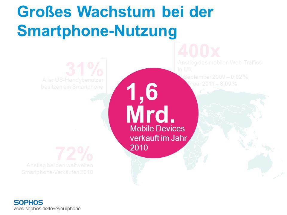 www.sophos.de/loveyourphone 72% Anstieg bei den weltweiten Smartphone-Verkäufen 2010 400x September 2009 – 0,02 % Januar 2011 – 8,09 % Anstieg des mob