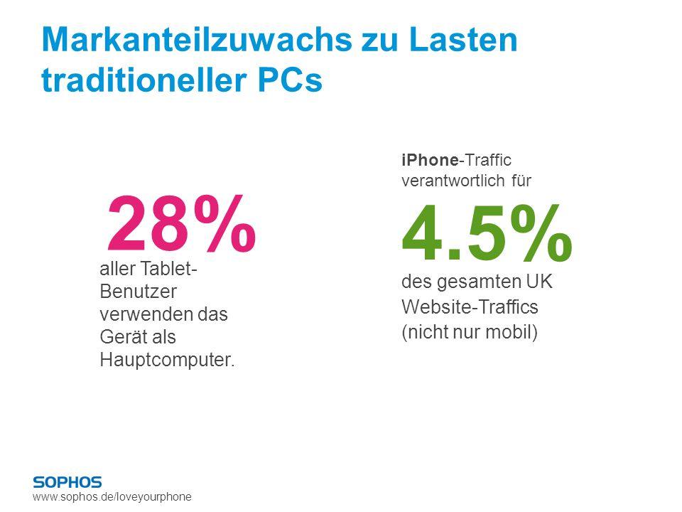 www.sophos.de/loveyourphone Markanteilzuwachs zu Lasten traditioneller PCs 28% aller Tablet- Benutzer verwenden das Gerät als Hauptcomputer. des gesam