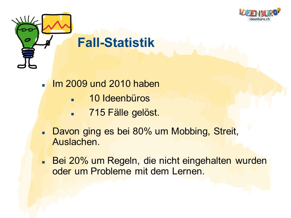 Fall-Statistik Im 2009 und 2010 haben 10 Ideenbüros 715 Fälle gelöst. Davon ging es bei 80% um Mobbing, Streit, Auslachen. Bei 20% um Regeln, die nich