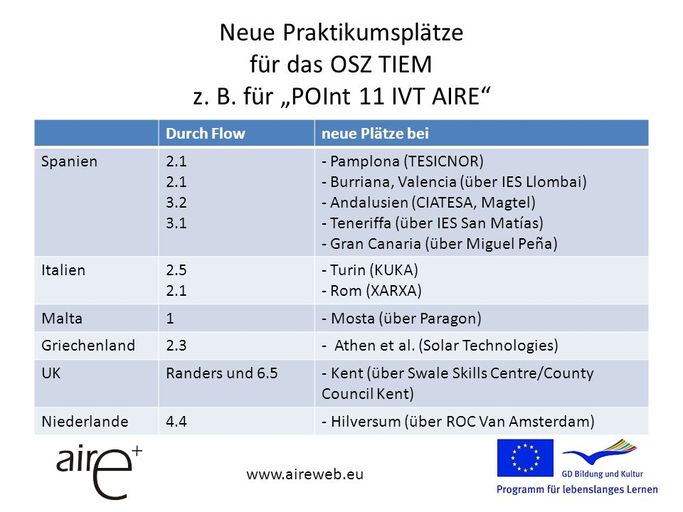 Partner für AIRE EQF level 2 Solarhelfer Neue PartnerÜber Flow ROC Van Amsterdam (Niederlande)4.4 University of Kent (UK) (MidKent College und SouthKent College) 6.5 Gobierno de Navarra (Spanien)2.1 Paragon (Malta)1 IES Viera y Clavijo (Teneriffa)3.1 CRES (Griechenland)2.3 XARXA-Stadt Rom (Italien)2.1 www.aireweb.eu