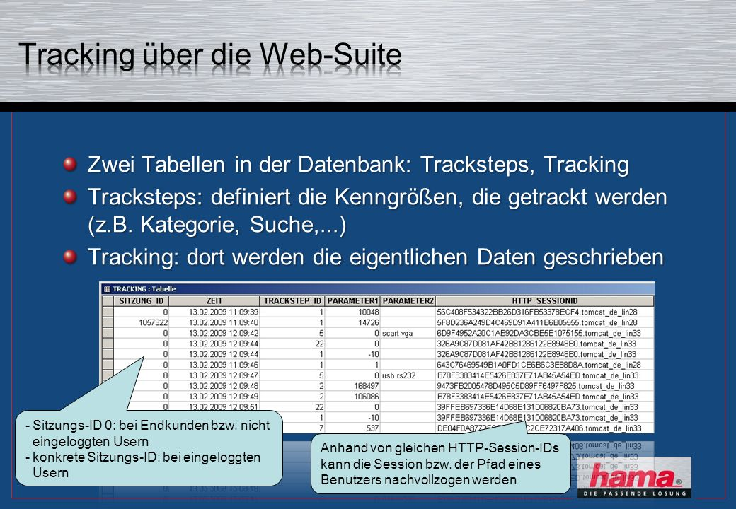 Zwei Tabellen in der Datenbank: Tracksteps, Tracking Tracksteps: definiert die Kenngrößen, die getrackt werden (z.B. Kategorie, Suche,...) Tracking: d
