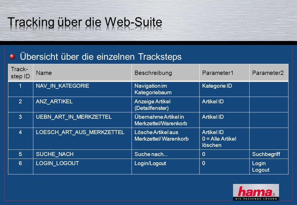 Track- step ID NameBeschreibungParameter1Parameter2 1NAV_IN_KATEGORIENavigation im Kategoriebaum Kategorie ID 2ANZ_ARTIKELAnzeige Artikel (Detailfenst