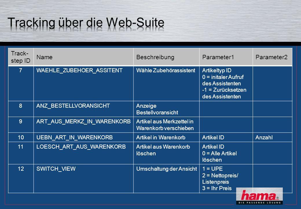 Track- step ID NameBeschreibungParameter1Parameter2 7WAEHLE_ZUBEHOER_ASSITENTWähle ZubehörassistentArtikeltyp ID 0 = initaler Aufruf des Assistenten -