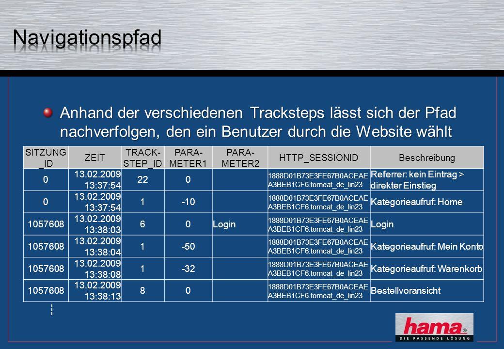 Anhand der verschiedenen Tracksteps lässt sich der Pfad nachverfolgen, den ein Benutzer durch die Website wählt SITZUNG _ID ZEIT TRACK- STEP_ID PARA- METER1 PARA- METER2 HTTP_SESSIONIDBeschreibung 0 13.02.2009 13:37:54 220 1888D01B73E3FE67B0ACEAE A3BEB1CF6.tomcat_de_lin23 Referrer: kein Eintrag > direkter Einstieg 0 13.02.2009 13:37:54 1-10 1888D01B73E3FE67B0ACEAE A3BEB1CF6.tomcat_de_lin23 Kategorieaufruf: Home 1057608 13.02.2009 13:38:03 60Login 1888D01B73E3FE67B0ACEAE A3BEB1CF6.tomcat_de_lin23 Login 1057608 13.02.2009 13:38:04 1-50 1888D01B73E3FE67B0ACEAE A3BEB1CF6.tomcat_de_lin23 Kategorieaufruf: Mein Konto 1057608 13.02.2009 13:38:08 1-32 1888D01B73E3FE67B0ACEAE A3BEB1CF6.tomcat_de_lin23 Kategorieaufruf: Warenkorb 1057608 13.02.2009 13:38:13 80 1888D01B73E3FE67B0ACEAE A3BEB1CF6.tomcat_de_lin23 Bestellvoransicht