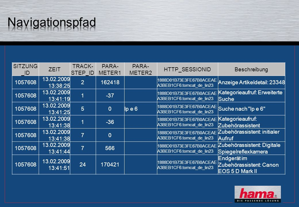 SITZUNG _ID ZEIT TRACK- STEP_ID PARA- METER1 PARA- METER2 HTTP_SESSIONIDBeschreibung 1057608 13.02.2009 13:38:25 2162418 1888D01B73E3FE67B0ACEAE A3BEB