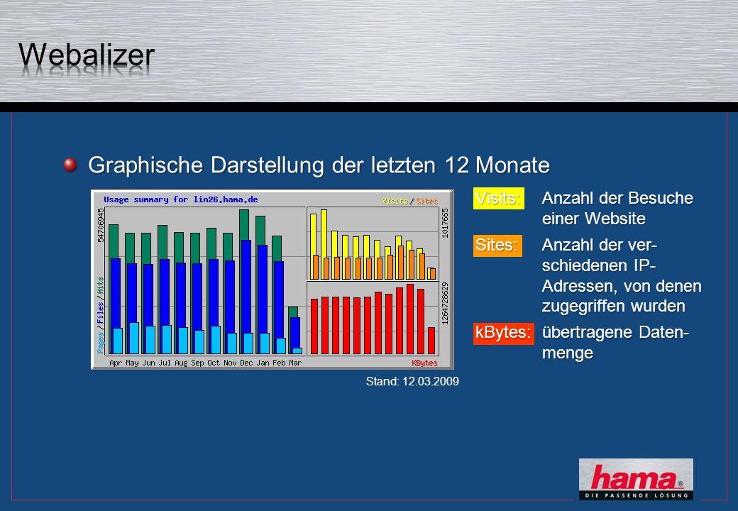 Graphische Darstellung der letzten 12 Monate Visits:Anzahl der Besuche einer Website Sites:Anzahl der ver- schiedenen IP- Adressen, von denen zugegriffen wurden kBytes:übertragene Daten- menge Stand: 12.03.2009