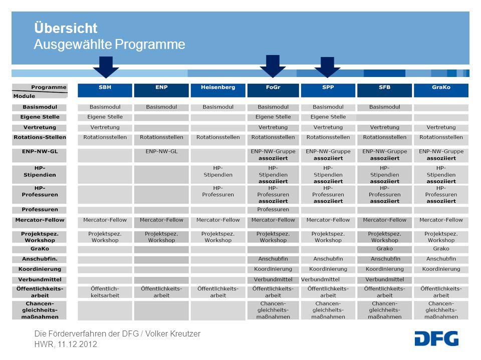 Übersicht Ausgewählte Programme HWR, 11.12.2012 Die Förderverfahren der DFG / Volker Kreutzer
