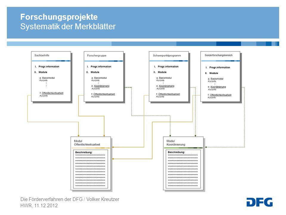 Forschungsprojekte Systematik der Merkblätter HWR, 11.12.2012 Die Förderverfahren der DFG / Volker Kreutzer