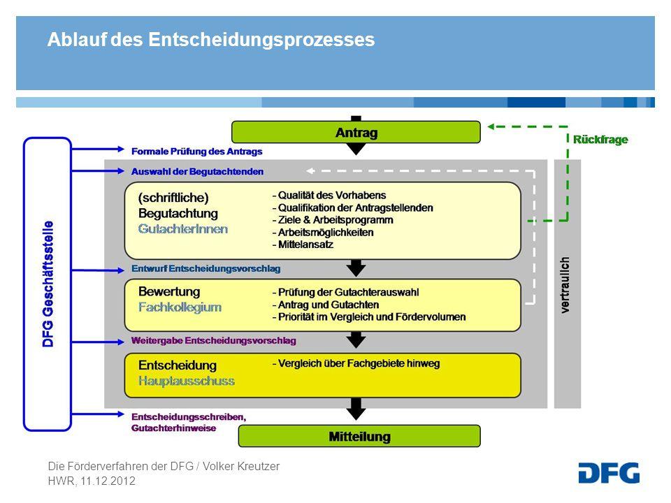 Ablauf des Entscheidungsprozesses HWR, 11.12.2012 Die Förderverfahren der DFG / Volker Kreutzer