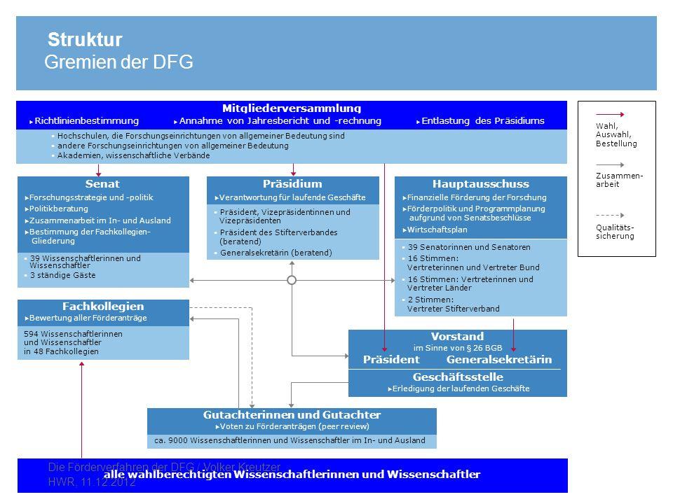 Struktur Gremien der DFG Hochschulen, die Forschungseinrichtungen von allgemeiner Bedeutung sind andere Forschungseinrichtungen von allgemeiner Bedeut