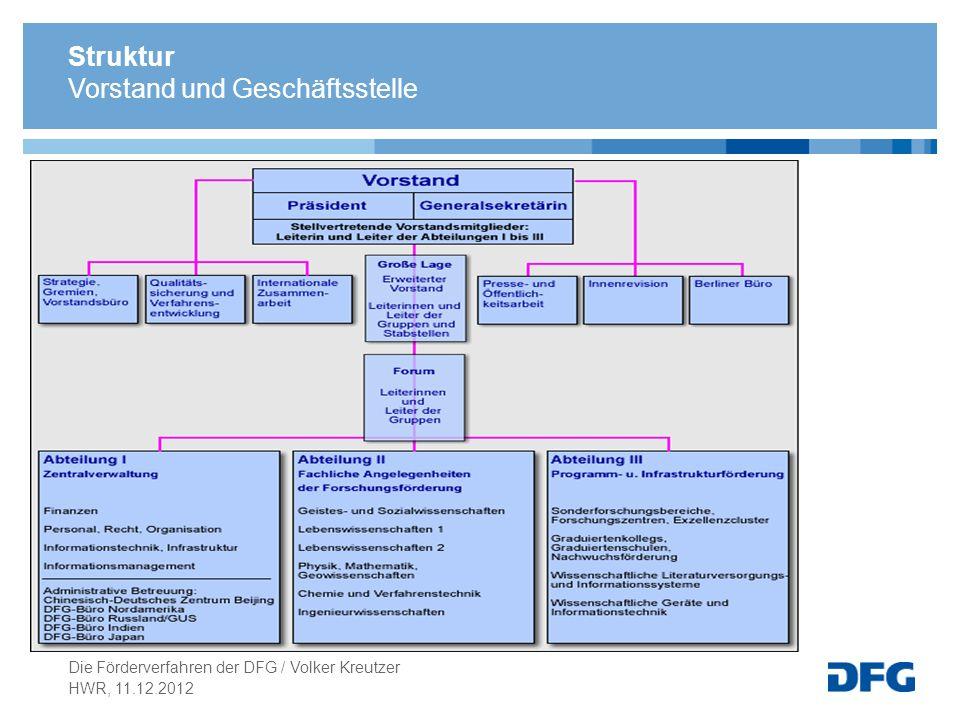 Struktur Vorstand und Geschäftsstelle HWR, 11.12.2012 Die Förderverfahren der DFG / Volker Kreutzer