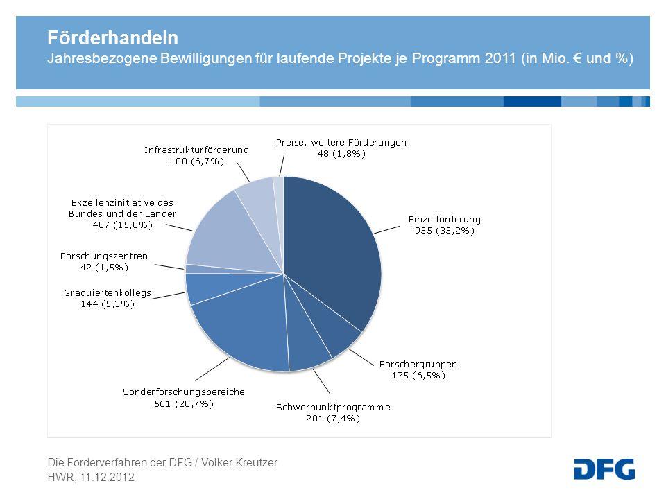 Förderhandeln Jahresbezogene Bewilligungen für laufende Projekte je Programm 2011 (in Mio. und %) HWR, 11.12.2012 Die Förderverfahren der DFG / Volker