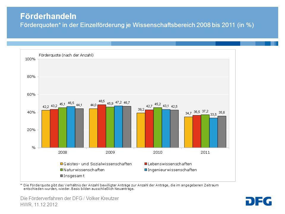 Förderhandeln Förderquoten* in der Einzelförderung je Wissenschaftsbereich 2008 bis 2011 (in %) * Die Förderquote gibt das Verhältnis der Anzahl bewil
