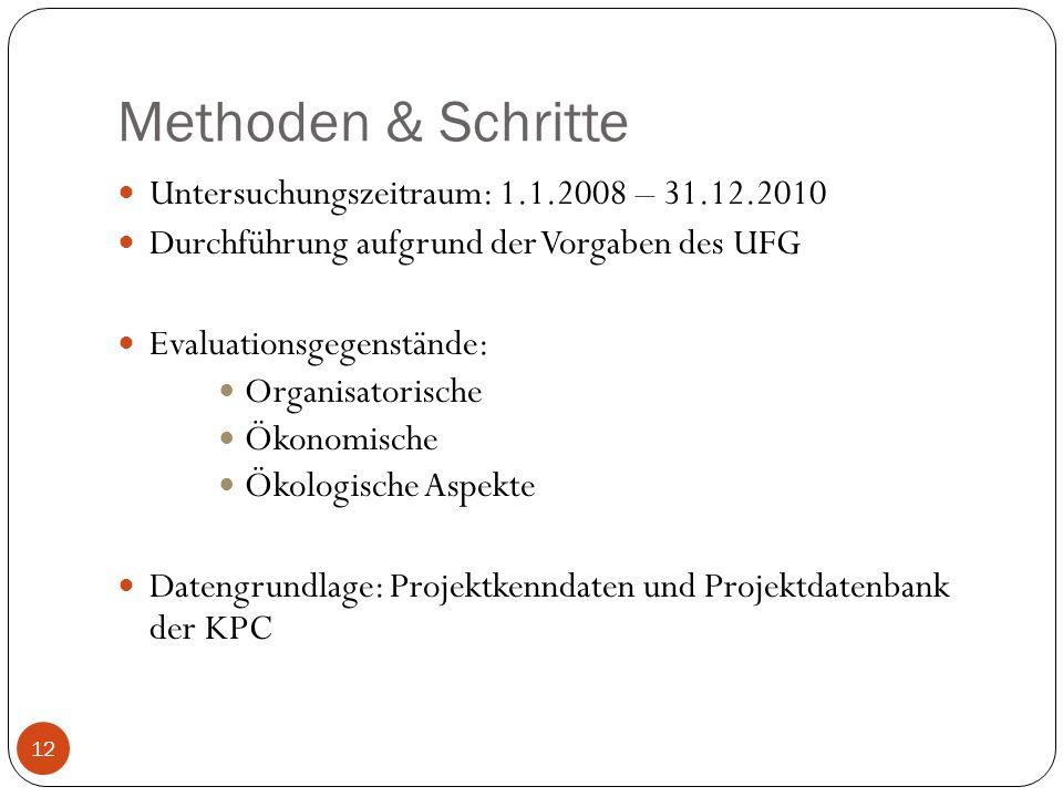 Methoden & Schritte Untersuchungszeitraum: 1.1.2008 – 31.12.2010 Durchführung aufgrund der Vorgaben des UFG Evaluationsgegenstände: Organisatorische Ö