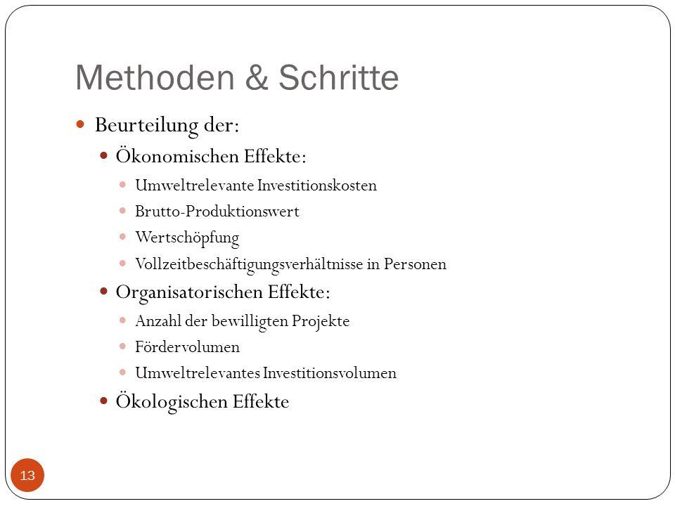 Methoden & Schritte Beurteilung der: Ökonomischen Effekte: Umweltrelevante Investitionskosten Brutto-Produktionswert Wertschöpfung Vollzeitbeschäftigu