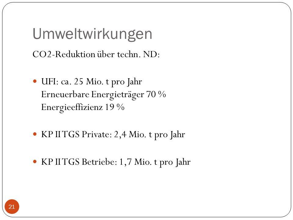 Umweltwirkungen CO2-Reduktion über techn. ND: UFI: ca. 25 Mio. t pro Jahr Erneuerbare Energieträger 70 % Energieeffizienz 19 % KP II TGS Private: 2,4