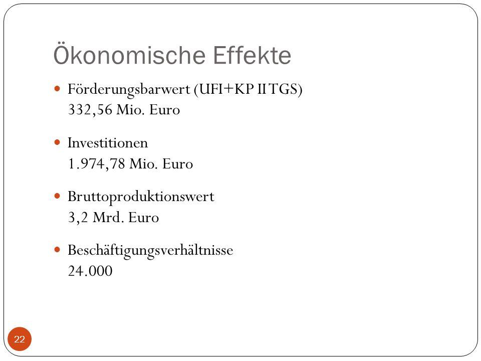 Ökonomische Effekte Förderungsbarwert (UFI+KP II TGS) 332,56 Mio. Euro Investitionen 1.974,78 Mio. Euro Bruttoproduktionswert 3,2 Mrd. Euro Beschäftig