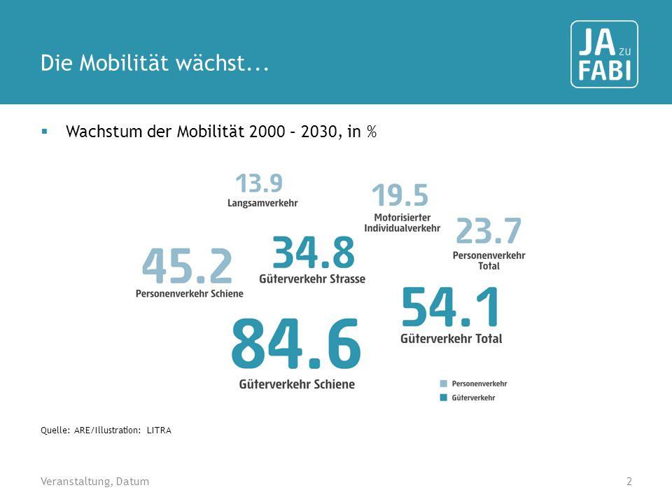 Die Mobilität wächst... Wachstum der Mobilität 2000 – 2030, in % 2 Quelle: ARE/Illustration: LITRA Veranstaltung, Datum
