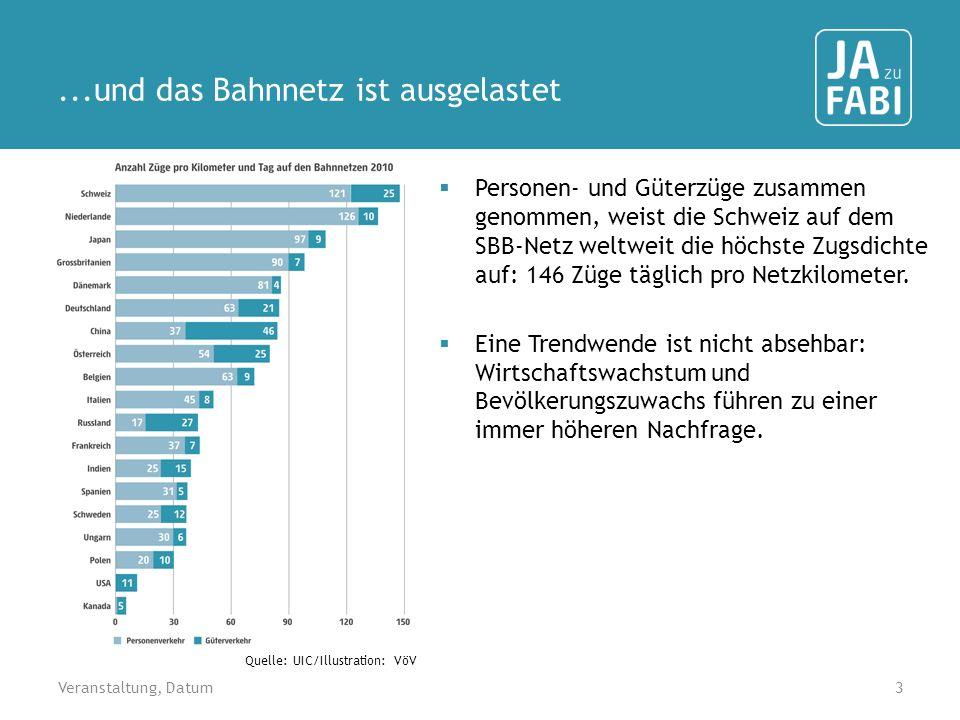 ...und das Bahnnetz ist ausgelastet Personen- und Güterzüge zusammen genommen, weist die Schweiz auf dem SBB-Netz weltweit die höchste Zugsdichte auf: