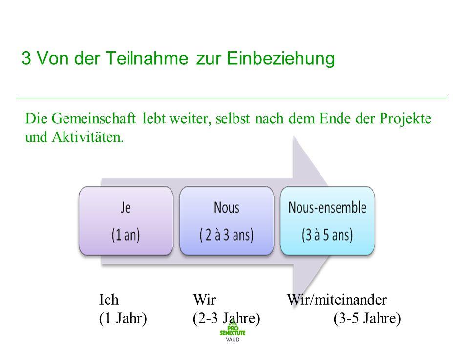 3 Von der Teilnahme zur Einbeziehung Die Gemeinschaft lebt weiter, selbst nach dem Ende der Projekte und Aktivitäten.