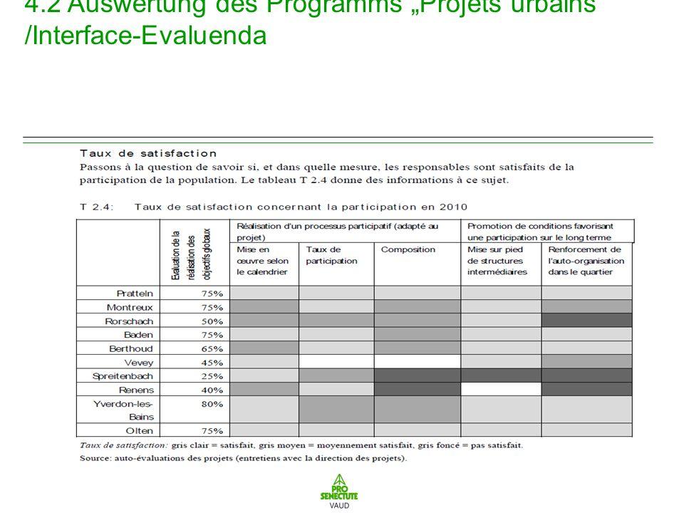 4.2 Auswertung des Programms Projets urbains /Interface-Evaluenda