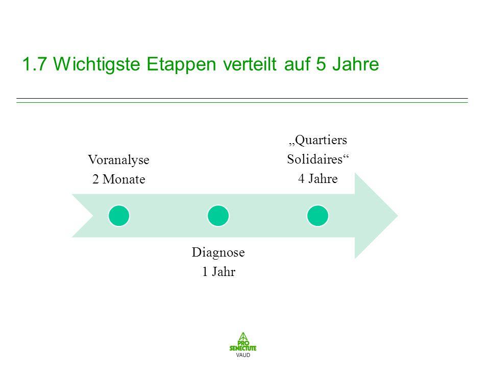 1.7 Wichtigste Etappen verteilt auf 5 Jahre Voranalyse 2 Monate Diagnose 1 Jahr Quartiers Solidaires 4 Jahre