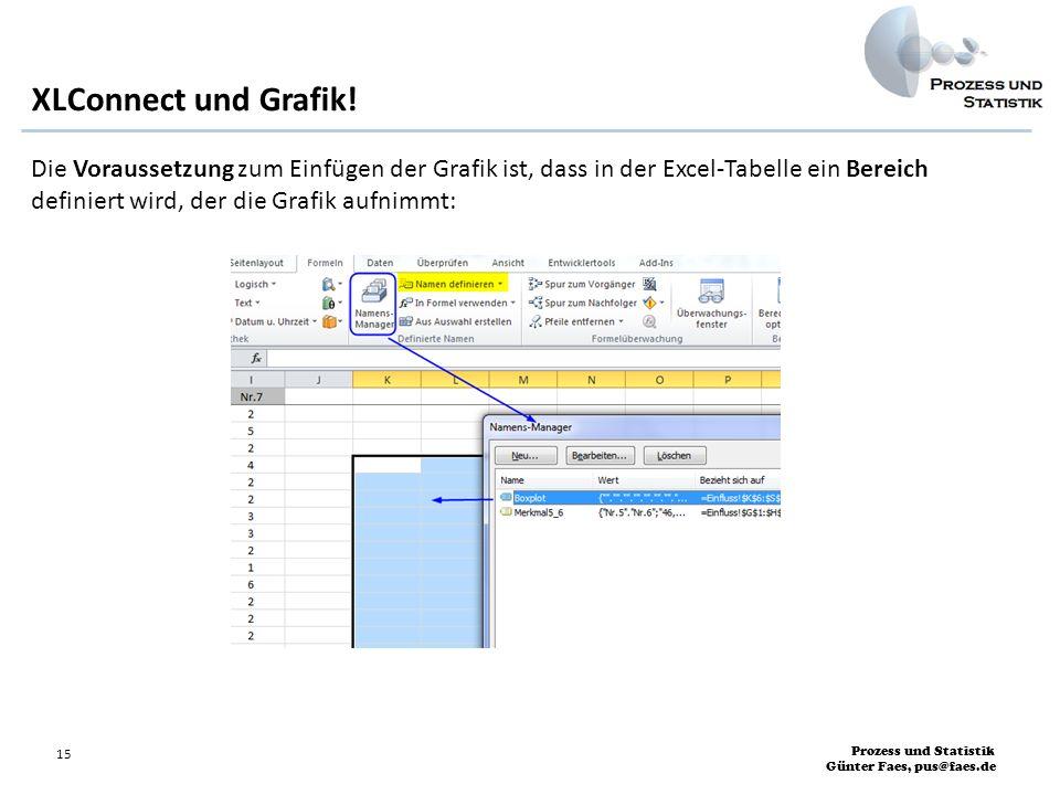 Prozess und Statistik Günter Faes, pus@faes.de 15 Die Voraussetzung zum Einfügen der Grafik ist, dass in der Excel-Tabelle ein Bereich definiert wird,