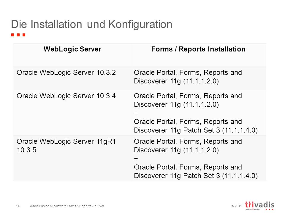 © 2011 Oracle Fusion Middleware Forms & Reports Go Live!14 Die Installation und Konfiguration WebLogic ServerForms / Reports Installation Oracle WebLogic Server 10.3.2Oracle Portal, Forms, Reports and Discoverer 11g (11.1.1.2.0) Oracle WebLogic Server 10.3.4Oracle Portal, Forms, Reports and Discoverer 11g (11.1.1.2.0) + Oracle Portal, Forms, Reports and Discoverer 11g Patch Set 3 (11.1.1.4.0) Oracle WebLogic Server 11gR1 10.3.5 Oracle Portal, Forms, Reports and Discoverer 11g (11.1.1.2.0) + Oracle Portal, Forms, Reports and Discoverer 11g Patch Set 3 (11.1.1.4.0)