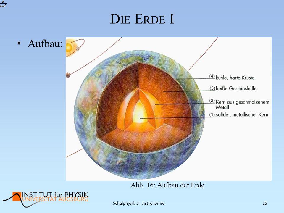 D IE E RDE I Aufbau: Schulphysik 2 - Astronomie15 Abb. 16: Aufbau der Erde