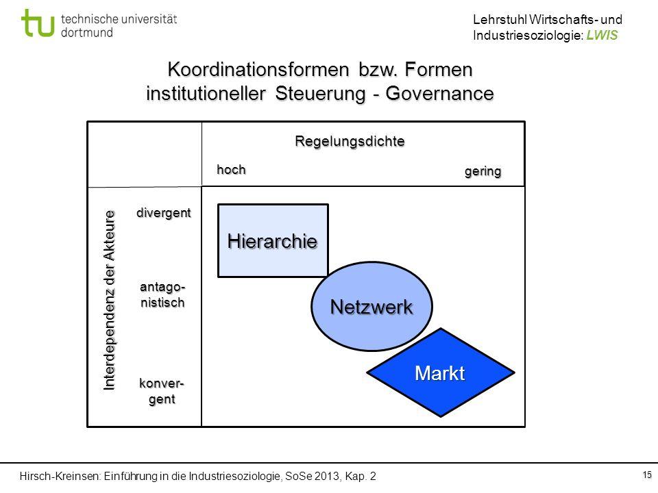 Hirsch-Kreinsen: Einführung in die Industriesoziologie, SoSe 2013, Kap. 2 Lehrstuhl Wirtschafts- und Industriesoziologie: LWIS 15 Koordinationsformen