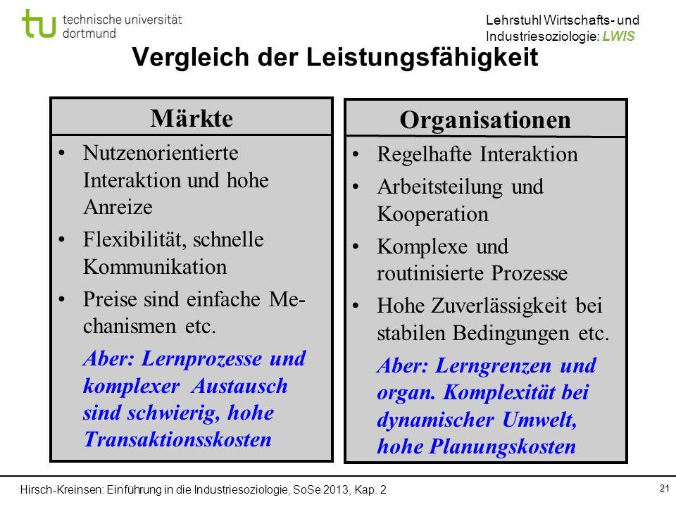 Hirsch-Kreinsen: Einführung in die Industriesoziologie, SoSe 2013, Kap. 2 Lehrstuhl Wirtschafts- und Industriesoziologie: LWIS Vergleich der Leistungs