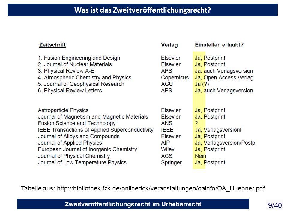 Zweitveröffentlichungsrecht im Urheberrecht 9/40 Was ist das Zweitveröffentlichungsrecht? Tabelle aus: http://bibliothek.fzk.de/onlinedok/veranstaltun
