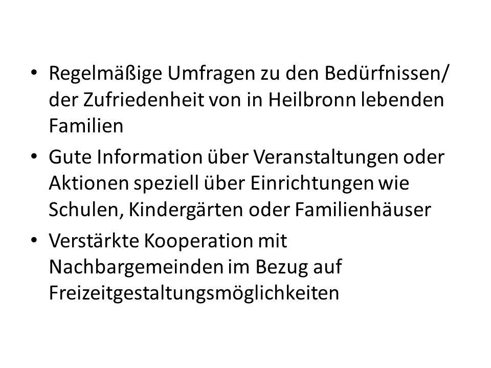 Regelmäßige Umfragen zu den Bedürfnissen/ der Zufriedenheit von in Heilbronn lebenden Familien Gute Information über Veranstaltungen oder Aktionen speziell über Einrichtungen wie Schulen, Kindergärten oder Familienhäuser Verstärkte Kooperation mit Nachbargemeinden im Bezug auf Freizeitgestaltungsmöglichkeiten