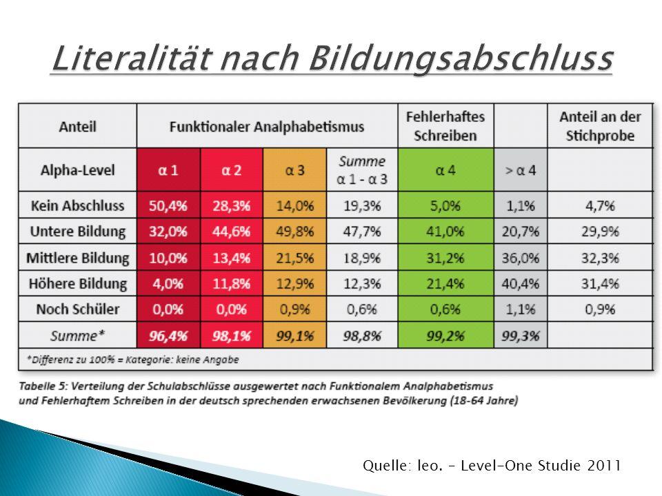 Quelle: leo. – Level-One Studie 2011