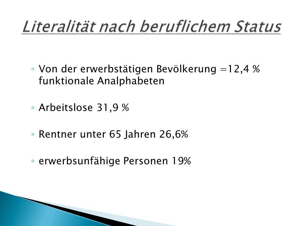 Von der erwerbstätigen Bevölkerung =12,4 % funktionale Analphabeten Arbeitslose 31,9 % Rentner unter 65 Jahren 26,6% erwerbsunfähige Personen 19%