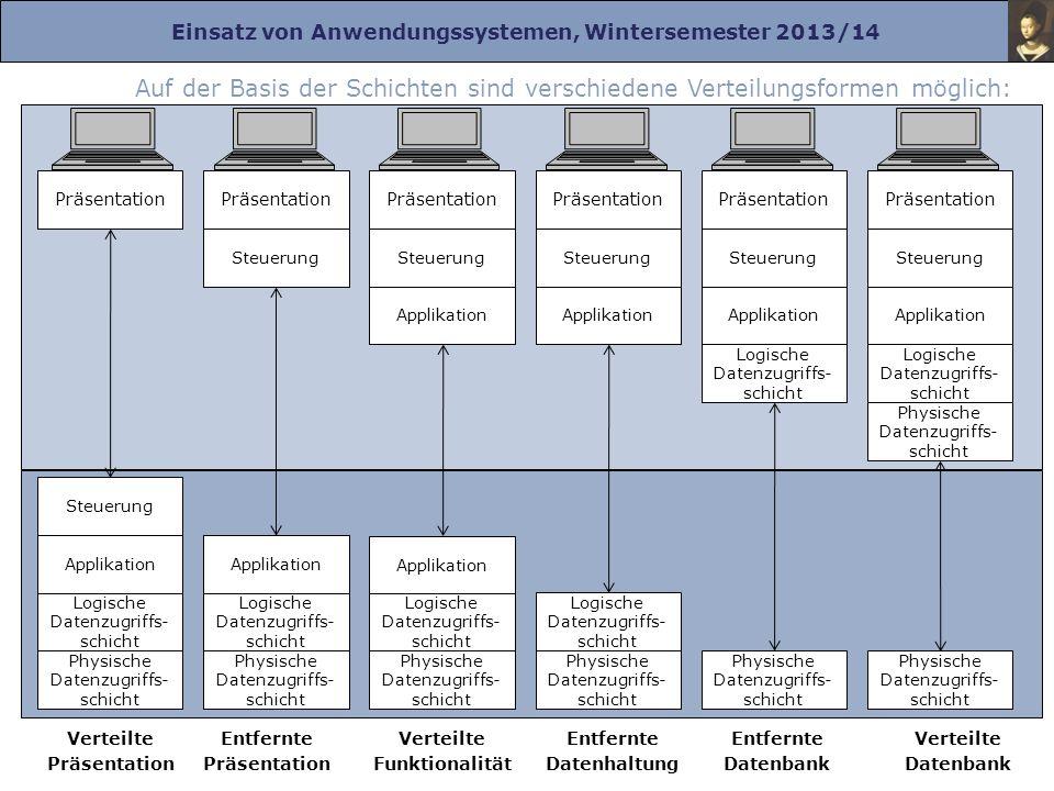 Einsatz von Anwendungssystemen, Wintersemester 2013/14 Prof. Dr. Herrad Schmidt WS 13/14 Kapitel 2 Folie 7 Auf der Basis der Schichten sind verschiede