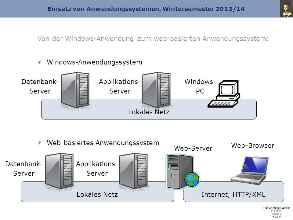 Einsatz von Anwendungssystemen, Wintersemester 2013/14 Prof. Dr. Herrad Schmidt WS 13/14 Kapitel 2 Folie 9 Internet, HTTP/XMLLokales Netz Von der Wind