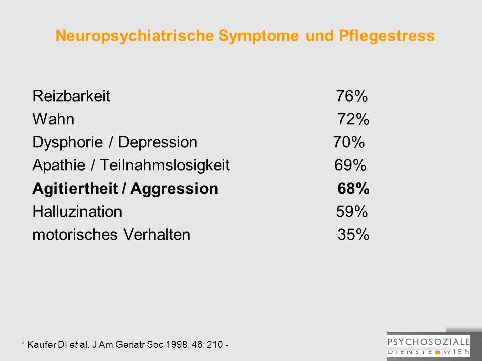 Neuropsychiatrische Symptome und Pflegestress Reizbarkeit76% Wahn 72% Dysphorie / Depression 70% Apathie / Teilnahmslosigkeit 69% Agitiertheit / Aggre