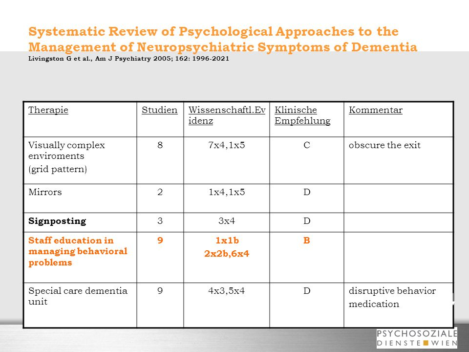 Systematic Review of Psychological Approaches to the Management of Neuropsychiatric Symptoms of Dementia Livingston G et al., Am J Psychiatry 2005; 16