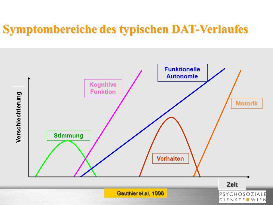 Symptombereiche des typischen DAT-Verlaufes Verhalten Kognitive Funktion Motorik Stimmung Funktionelle Autonomie Verschlechterung Zeit Gauthier et al,