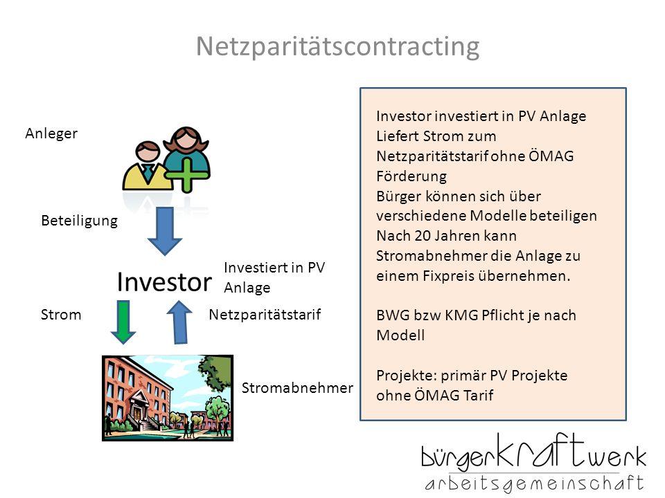 Netzparitätscontracting Anleger Investiert in PV Anlage StromNetzparitätstarif Stromabnehmer Beteiligung Investor investiert in PV Anlage Liefert Stro