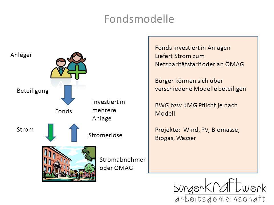 Fondsmodelle Anleger Investiert in mehrere Anlage Strom Stromabnehmer oder ÖMAG Beteiligung Fonds investiert in Anlagen Liefert Strom zum Netzparitätstarif oder an ÖMAG Bürger können sich über verschiedene Modelle beteiligen BWG bzw KMG Pflicht je nach Modell Projekte: Wind, PV, Biomasse, Biogas, Wasser Fonds Stromerlöse