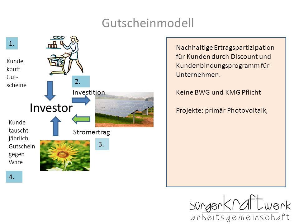 Gutscheinmodell Kunde kauft Gut- scheine Investition Stromertrag Kunde tauscht jährlich Gutschein gegen Ware 1. 2. 3. 4. Nachhaltige Ertragspartizipat