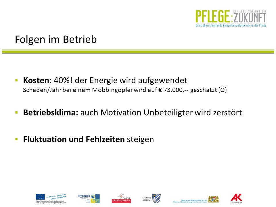 Folgen im Betrieb Kosten: 40%! der Energie wird aufgewendet Schaden/Jahr bei einem Mobbingopfer wird auf 73.000,-- geschätzt (Ö) Betriebsklima: auch M
