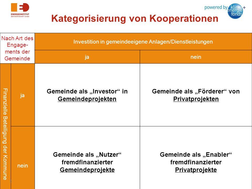 Kategorisierung von Kooperationen Nach Art des Engage- ments der Gemeinde Investition in gemeindeeigene Anlagen/Dienstleistungen janein Finanzielle Be