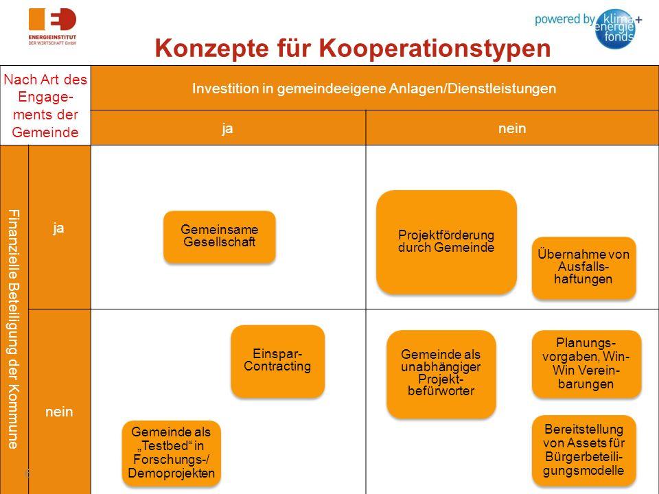 Konzepte für Kooperationstypen Nach Art des Engage- ments der Gemeinde Investition in gemeindeeigene Anlagen/Dienstleistungen janein Finanzielle Betei