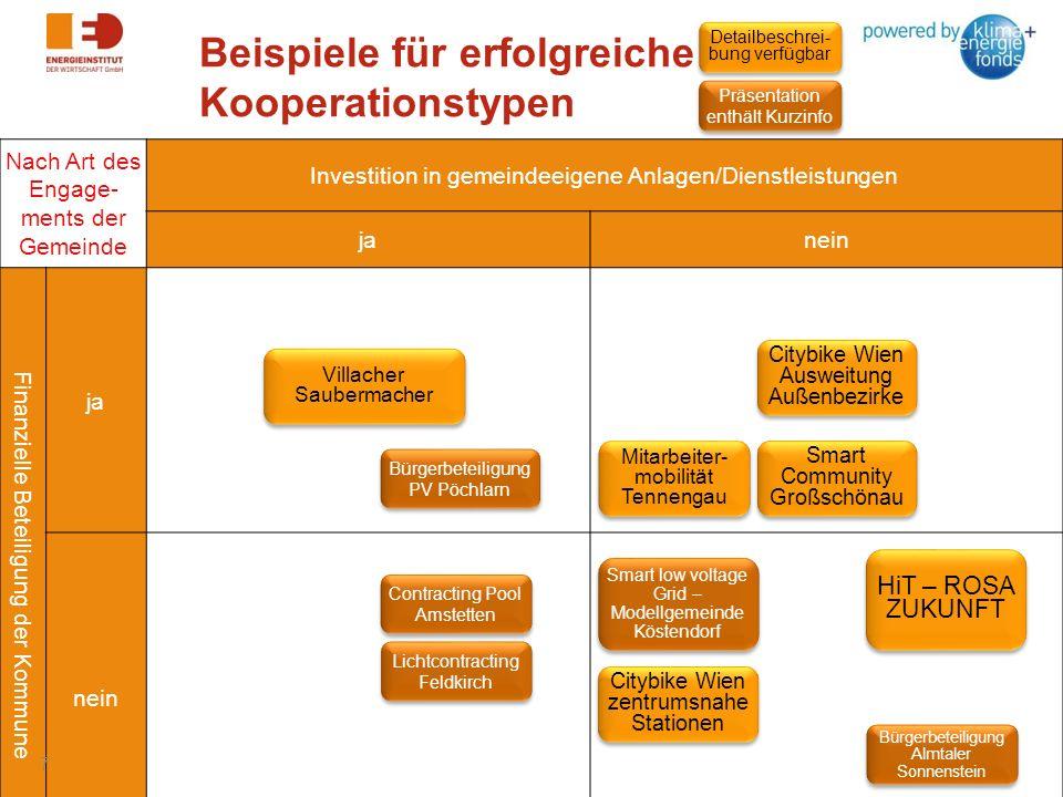 Beispiele für erfolgreiche Kooperationstypen Nach Art des Engage- ments der Gemeinde Investition in gemeindeeigene Anlagen/Dienstleistungen janein Fin