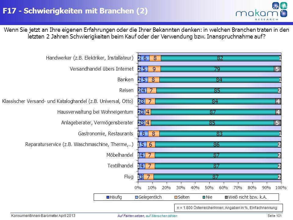 Auf Fakten setzen, auf Menschen zählen KonsumentInnen-Barometer April 2013 Auf Fakten setzen, auf Menschen zählen Seite 101 Wenn Sie jetzt an Ihre eig